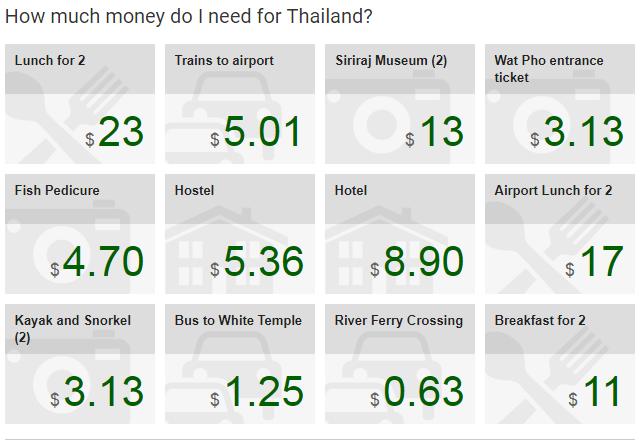 thai 3 - CALCULE A ESTIMATIVA DE CUSTO DA SUA VIAGEM NO BUDGET YOUR TRIP